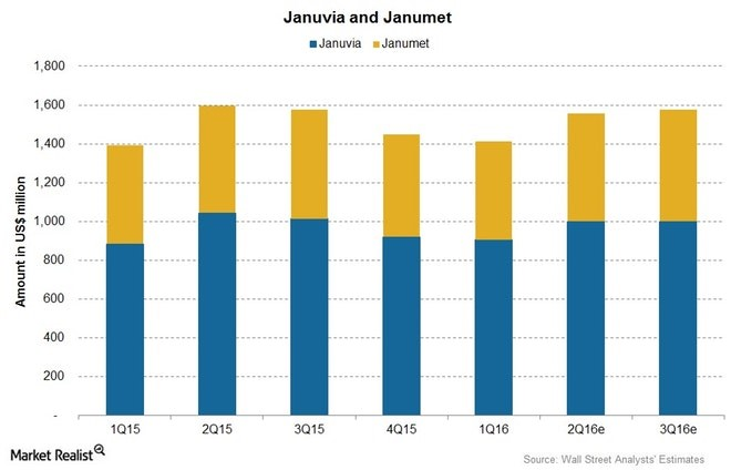 Januvia in Dano Health view- Januvia & Janumet