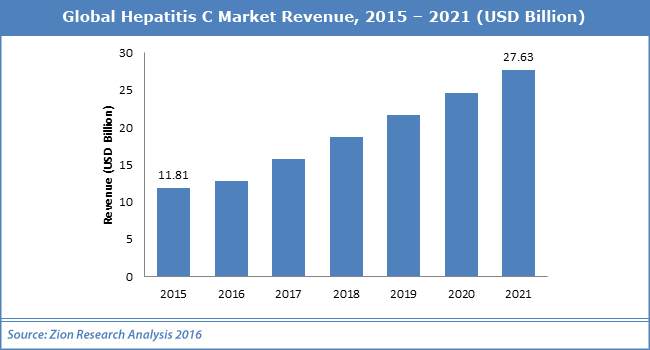 Sovaldi (Sofosbuvir) in Dano Health view- global market revenue